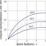 Зависимость глубины алитированного слоя у стали 10 от продолжительности насыщения при различных температурах