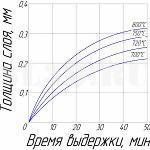 Зависимость глубины слоя у стали 10 от продолжительности алитирования в расплаве алюминия при различных температурах