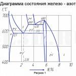 Азотирование :: диаграмма состояния Fe - N