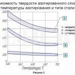 Азотирование :: Ззависимость твердости азотированного слоя от температуры азотирования и типа стали