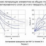 Азотирование :: Влияние легирующих элементов на общую глубину азотированного слоя