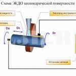 Электроконтактно-дуговая обработка цилиндрической поверхности :: Электроконтактно-дуговая обработка тел вращения
