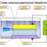 Электрохимическая обработка :: Обработка, заключающаяся в изменении формы, размеров и (или) шероховатости поверхности заготовки вследствие растворения ее материала в электролите под действием электрического тока