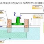 Электроконтактно-дуговая обработка :: Разновидность электромеханической обработки