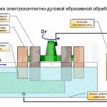 Электроконтактно-дуговая абразивная обработка :: Обработка, объединяющая в себе электоконтактно-дуговую и абразивную обработки