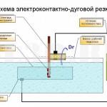 Электроконтактно-дуговая резка :: Резка, при которой материал размягчается (расплавляется) в результате нагрева электрическим током