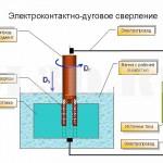 Электроконтактно-дуговое сверление :: Разновидность электроконтактно-дуговой обработки, при которой с заготовки снимается слой материала цилиндрической формы