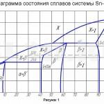 Баббиты :: Диаграмма состояния