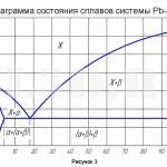 Баббиты :: Диаграмма состояния сплавов