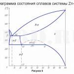 Баббиты :: Диаграмма состояния сплавов системы Zn - Al