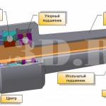 Вращающийся центр :: Центр, в котором центральная деталь (конус) вращается в подшипниках качения
