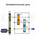 Кинематическая цепь :: Система звеньев, связанных между собой кинематическими парами