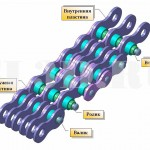 Приводная цепь :: Цепь для передачи движения от одного вала к другому
