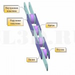 Цепь тяговая пластинчатая тип 2 исполнение 3 ГОСТ 588-81 :: Состоит из односторонних вилкообразных звеньев