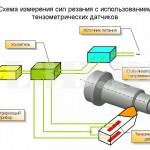 Тензометрический датчик :: Пример применения