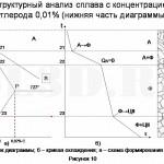 Диаграмма состояния сплавов системы Fe–Fe3C :: Структурный анализ сплава с концентрацией углерода 0,01% (нижняя часть диаграммы)