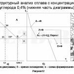 Диаграмма состояния сплавов системы Fe–Fe3C :: Структурный анализ сплава с концентрацией углерода 0,4% (нижняя часть диаграммы)
