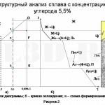 Структурный анализ диаграммы состояния :: Определение места расположения конкретных структурных составляющих