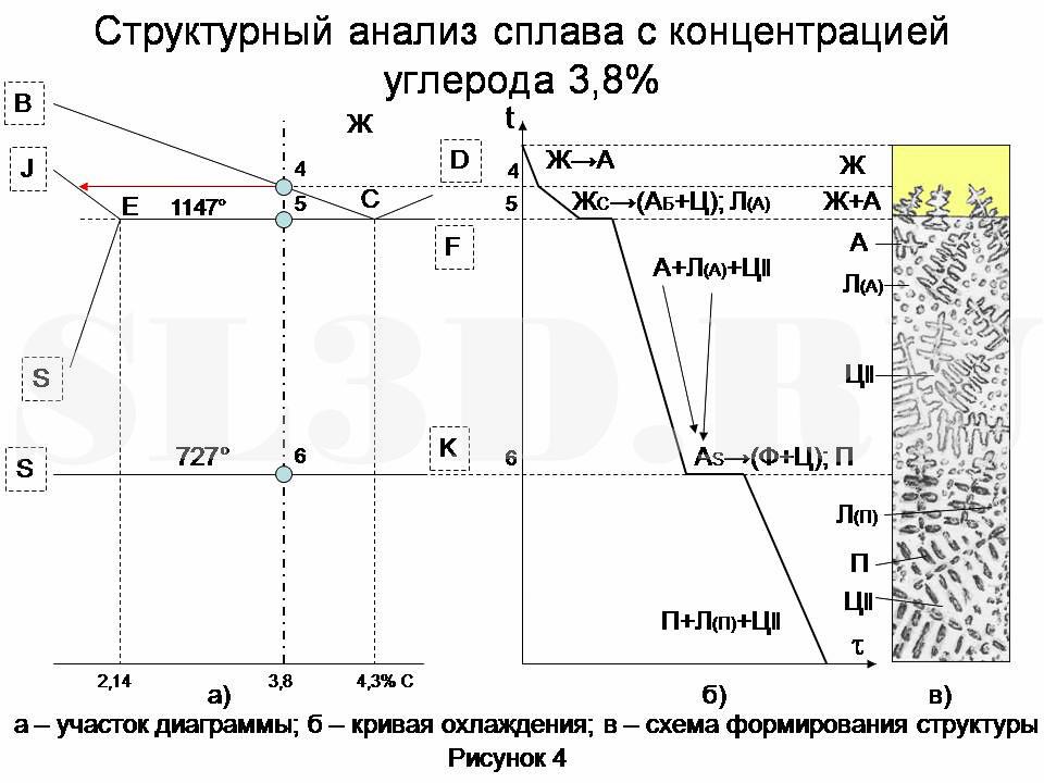 Как сделать анализ по диаграмме