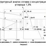 Диаграмма состояния сплавов системы Fe–Fe3C :: Структурный анализ сплава с концентрацией углерода 1,3%