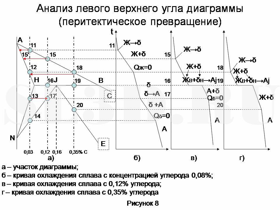 диаграмма состояния сплавов системы fe-fe3c