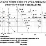 Диаграмма состояния сплавов системы Fe–Fe3C :: Анализ левого верхнего угла диаграммы состояния