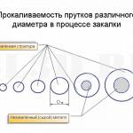 Критический диаметр :: Максимальный диаметр цилиндрического прутка