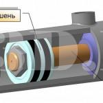 Гидравлический двигатель :: Механизм, преобразующий механическую энергию потока жидкости в механическую энергию ведомого звена