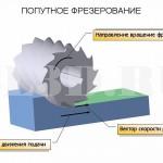 Попутное фрезерование :: Фрезерование, при котором направление вектора подачи совпадает с направлением вектора скорости резания