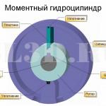 Моментный гидроцилиндр :: Гидравлическая машина