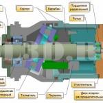 Аксиально-поршневой гидравлический мотор :: Поршневой гидравлический мотор, у которого оси поршней параллельны оси блока цилиндров  или расположены к оси блока под углом не более 45°