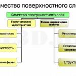 Качество поверхностного слоя :: Совокупность геометрических свойств поверхности и физико-химических свойств поверхностного слоя