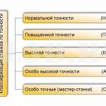 Классификация станков по степени точности :: По степени точности станки делят на классы: Н - нормальной точности, П - повышенной точности, В - высокой точности, А - особо высокой точности, С - особо точные