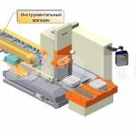 Инструментальный магазин :: Приспособление для размещения однородных штучных изделий, в которое инструмент укладывается вручную или посредством укладочного механизма, а поштучное извлечение его осуществляется автоматически