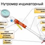 как пользоваться нутромером инструкция - фото 9