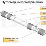 Нутромер микрометрический :: Нутромер с микрометрическим винтом
