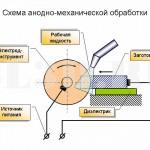 Анодно-механическая обработка :: Электрохимическая обработка с механическим удалением продуктов распада