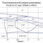 Быстрорежущая сталь :: По структуре, образующейся после отжига, быстрорежущие стали относят к ледебуритному или карбидному классу. Для анализа этих сталей можно руководствоваться четверной диаграммой состояния системы Fe-W-Cr-C, разрез которой при 18% W и 4% Cr