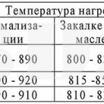 Таблица :: Типовые режимы термообработки сталей типа «ШХ»