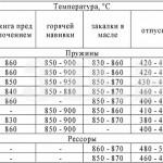 Таблица 2 :: Рекомендуемые режимы термической обработки пружин и рессор из кремнистых сталей