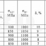 Таблица 1 :: Режимы термообработки углеродистых пружинных сталей и их механические и эксплуатационные свойства