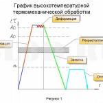 Быстрорежущая сталь :: При ВТМО сталь деформируют при температуре выше <i>Ас<sub>3</sub></i> и сразу же проводят закалку, чтобы не допустить рекристаллизации аустенита. После закалки проводят низкий отпуск. В результате пластической деформации происходит измельчение аустенита, а после закалки образуется мелкоигольчатый мартенсит