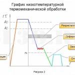 Быстрорежущая сталь :: При НТМО сталь нагревают до температур выше <i>Ас<sub>3</sub></i> и проводят быстрое охлаждение до температур 500-550 °С. Пластическая деформация проводится при температурах несколько ниже того интервала, при котором происходит рекристаллизация, но при этом следует избегать возможности образования бейнитных структур