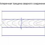 Поперечная трещина сварного соединения :: Трещина сварного соединения, ориентированная поперек оси сварного шва