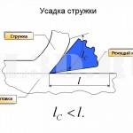 Усадка стружки :: Изменение размеров сечения и длины стружки относительно первоначальных в результате деформирования при обработке резанием
