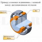 Способ крепления :: Упор между дистанционными втулками