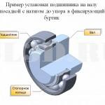 Способ крепления :: Установка посадкой с натягом до упора в фиксирующий буртик и стопорным кольцом