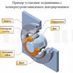 Температуронезависимое центрирование :: Предназначенный для установки в корпус для легких сплавов